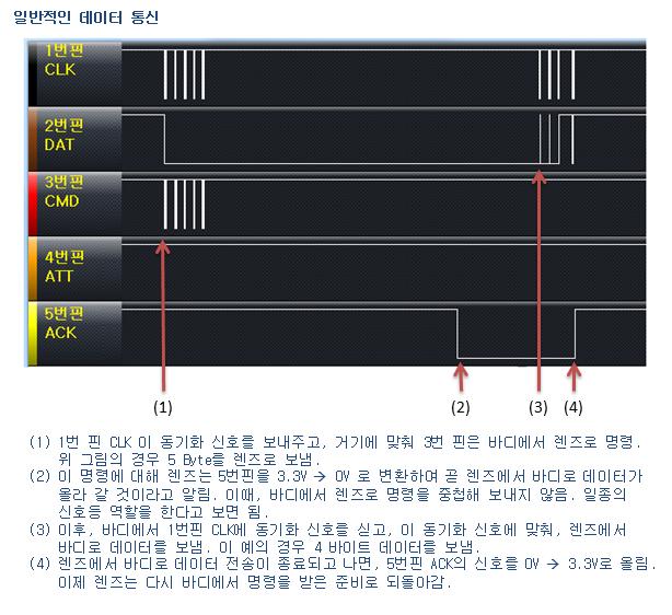 NX 마운트 통신 전형적인 모습
